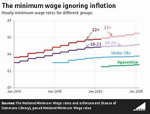 Ask Full Fact: What's happened to the minimum wage? - Full ...
