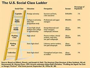 Social Classes: U.S. Social Classes are divided into six ...