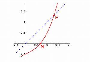 Schnittpunkt Mit X Achse Berechnen : funktionen ~ Themetempest.com Abrechnung