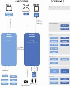 Dronecode Platform Overview  U00b7 Px4 V1 9 0 Developer Guide