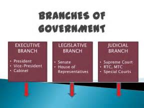 Three 3 Branches of Government
