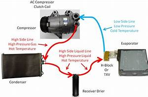 Diy Auto Service  Air Conditioning  Ac  System Operation With Txv Or Orifice Tube