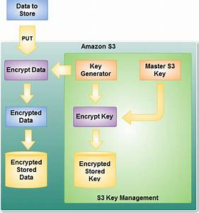 New  U2013 Amazon S3 Server Side Encryption For Data At Rest