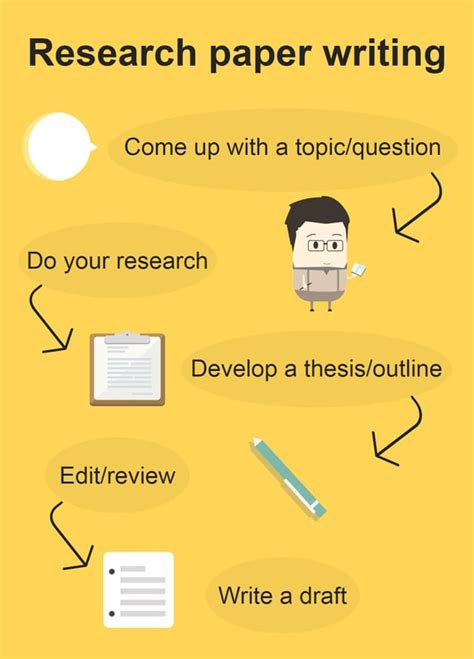 Make sure other students don't choose the same subject and always try to stay original. Rules of a Perfect Research Paper Creation - CareerGuide ...