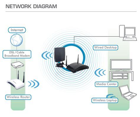 Wireles Signal Diagram by Haw2r1 Hawking Technology