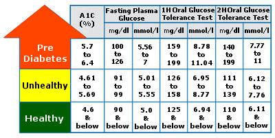 ac levels   healthy    meds