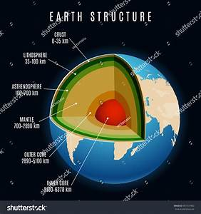Earth Structure With Lithosphere And Continental Crust