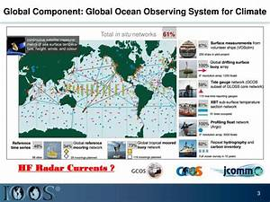 PPT - Global High Frequency (HF) Radar Surface Current ...