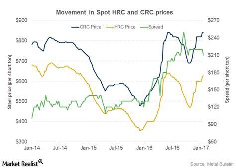 Have Us Steel Prices Peaked?  Market Realist
