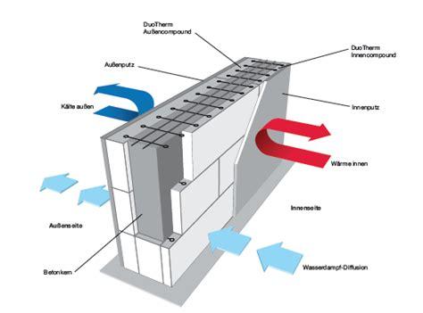 duotherm das mauerwerk abenteuer eigenheim massiv bauen mit duotherm