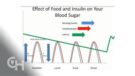 basalbolus insulin  carbohydrates youtube