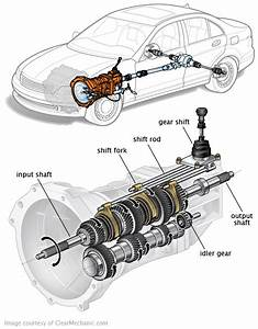 High Performance Transmission  Auto  Manual  Dct Or Cvt