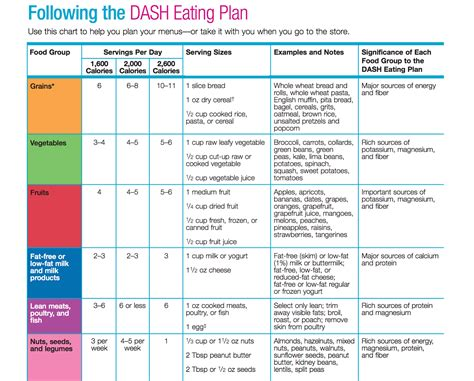 what is dash diet can it help with weight loss and better