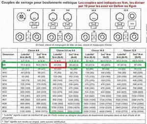 Couple De Serrage : voyant de temp rature s 39 allume et ventilo fonctionne fond page 3 ~ Medecine-chirurgie-esthetiques.com Avis de Voitures