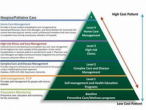 The Care Management Imperative