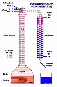 How To Build A Reflux Still