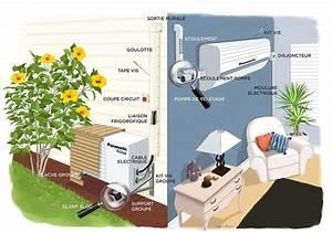 Installation D Une Climatisation : de quoi ai je besoin pour ma clim clim cash ~ Nature-et-papiers.com Idées de Décoration