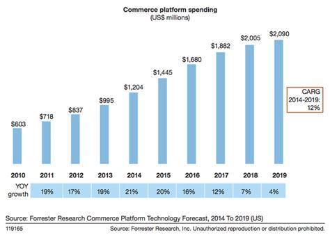 US Spending On E-Commerce Platforms To Reach $2.1 Billion ...