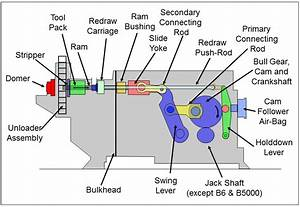 Standun-bodymaker-diagram