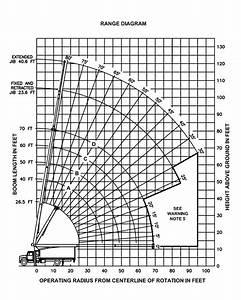 Manitex 1770 C Load Chart