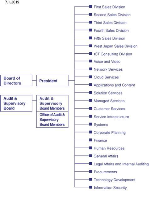 organization ntt communications