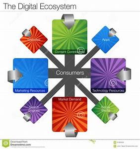 Digital Ecosystem Royalty Free Stock Images