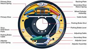 How Drum Brakes Work