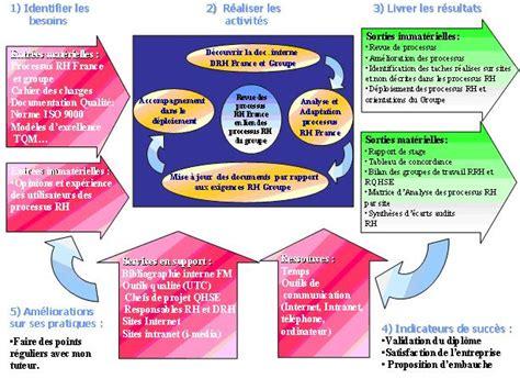 siege groupe 2 3 pilotage de la revue des processus ressources humaines