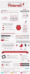 Pinterest Statistics  Interaction And Engagement  Infographic