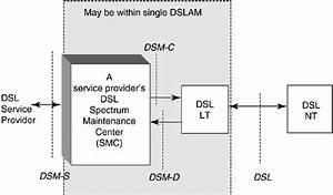 Chapter 11  Dynamic Spectrum Management  Dsm