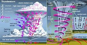 What Are Some Examples Of Diagrams Of Tornadoes