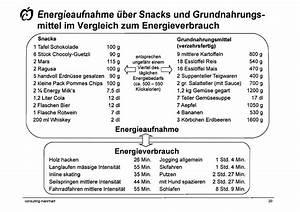 Kalorienverbrauch Berechnen Sport : kalorienverbrauch berechnen sport hausarbeit ~ Themetempest.com Abrechnung