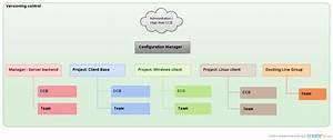 Corporate Management Structure Chart Spotify Organizational Chart Creately