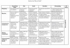 essay rubric maker template hsc crime writing creative With rubric maker template