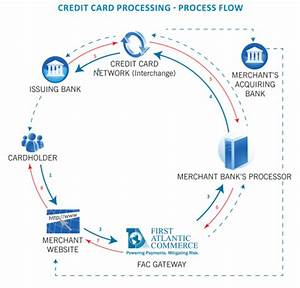 Offshore Credit Card Processing Diagram