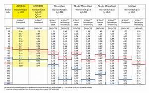 U Wert Tabelle Baustoffe : u wert tabelle ~ Frokenaadalensverden.com Haus und Dekorationen