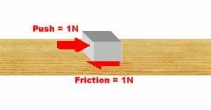 Studynotes  Physics Notes