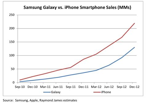 samsung vs iphone sales apple iphone vs samsung galaxy smartphone sales chart
