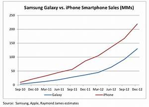 Apple iPhone vs. Samsung Galaxy Smartphone Sales [Chart ...
