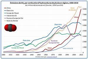 émissions De Co2 En France : marie duru bellat blog archive immigr s la mer un drame de plus ~ Medecine-chirurgie-esthetiques.com Avis de Voitures