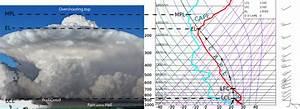 Rozbudowa Pionowa Chmur Cumulonimbus