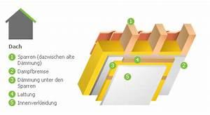 Dachisolierung Von Innen : nachtr gliche dachisolierung von innen dach d mmung fenster fassaden t ren tore storen ~ Eleganceandgraceweddings.com Haus und Dekorationen