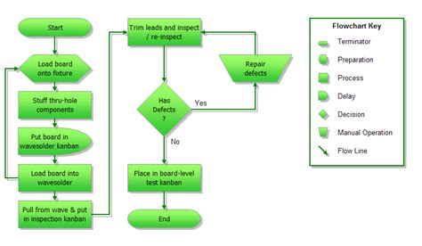 Excel Flowchart Template Flow Chart Template Excel