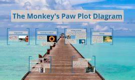 The Monkey U0026 39 S Paw Plot Diagram By Kaitlyn Alvarez On Prezi