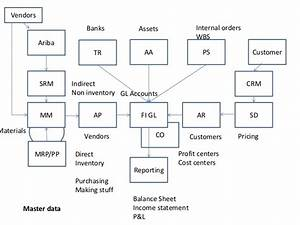 Sap Chart Of Accounts Structure Sap Fico Flow Charts And Process