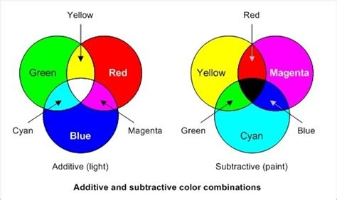 what colors make other colors can you combine two other colors to make if so what