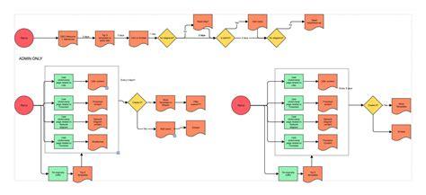 flowchart maker fast easy flowchart software