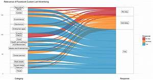 11 Innovation Data Visualizations In Python  R And Tableau