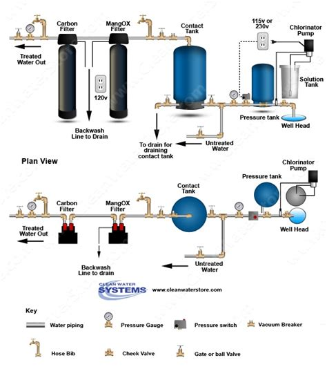 How To Turn Water Back On In House - 17 best images about well water treatment diagrams on