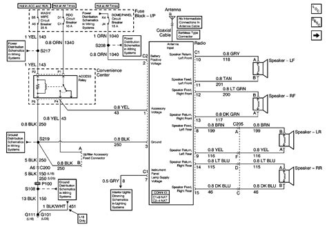 Gmc Fuse Box Diagram Wiring Schematic by 1999 Gmc Safari Fuse Box Diagram Camizu Org